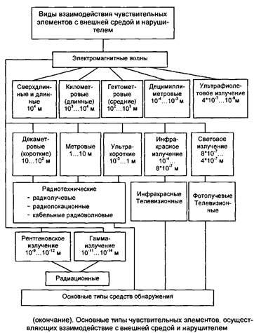Онлайн коллекция рефератов Курсовая работа Классификация  Типовые подходы к классификации средств обнаружения и технических средств охраны Как было сказано ранее основу комплекса технических средств охраны