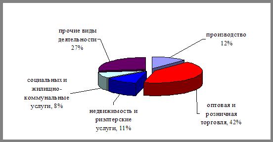 Онлайн коллекция рефератов Дипломная работа Внешние и  Количество индивидуальных предпринимателей за 9 месяцев 2007 года увеличилось на 3 5% по сравнению с прошлым годом их численность составила 7770 единиц