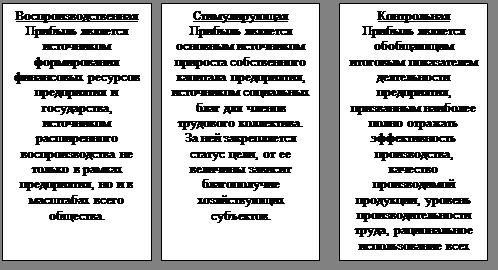Онлайн коллекция рефератов Дипломная работа Анализ прибыли и  Рисунок 1 Функции прибыли