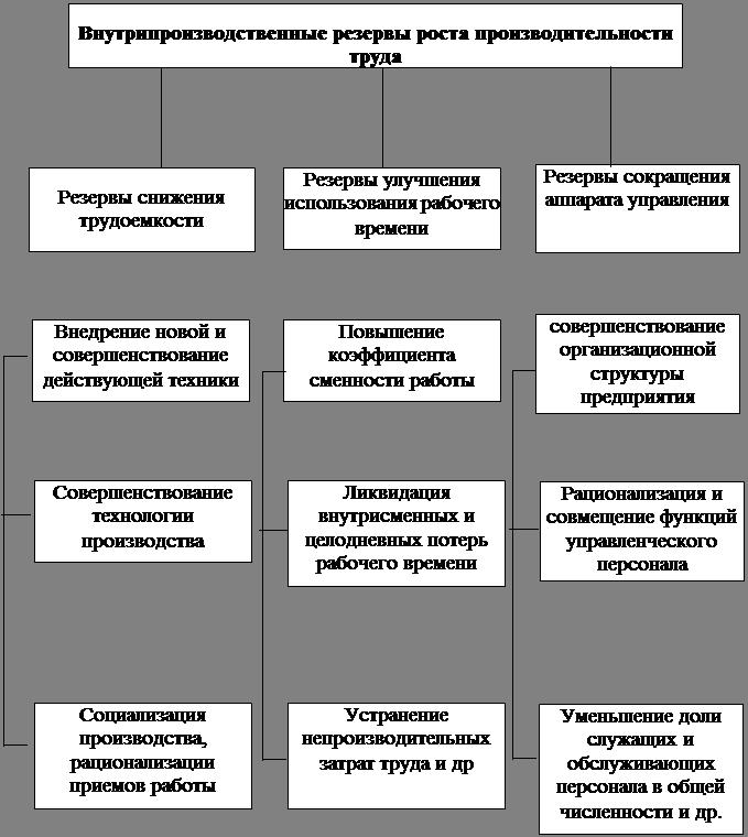 Онлайн коллекция рефератов Дипломная работа Анализ результатов  Организационно экономические факторы определяются уровнем организации труда производства и управления К ним относятся