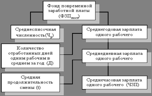 факторная система фонда