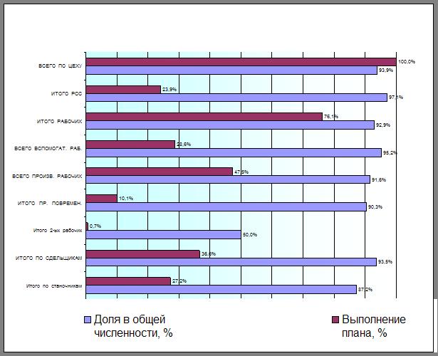 Онлайн коллекция рефератов Дипломная работа Анализ результатов  На рис 2 1 графически представлено выполнение плана по численности и доля весомость каждой категории работников